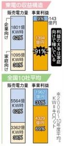 表)東京新聞紙面より